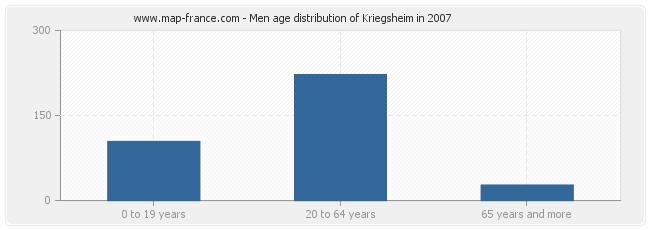 Men age distribution of Kriegsheim in 2007