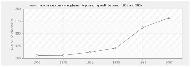 Population Kriegsheim