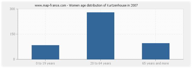 Women age distribution of Kurtzenhouse in 2007