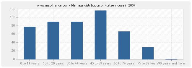 Men age distribution of Kurtzenhouse in 2007