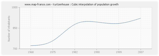 Kurtzenhouse : Cubic interpolation of population growth