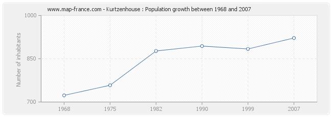 Population Kurtzenhouse