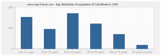 Age distribution of population of Kuttolsheim in 1999