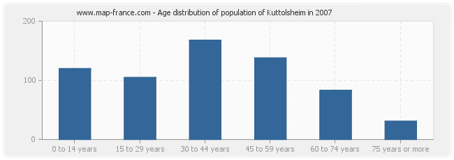 Age distribution of population of Kuttolsheim in 2007