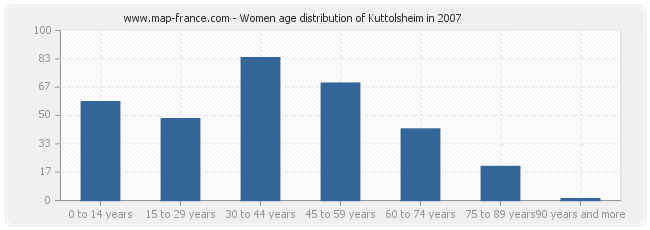 Women age distribution of Kuttolsheim in 2007