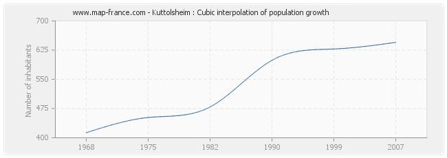 Kuttolsheim : Cubic interpolation of population growth