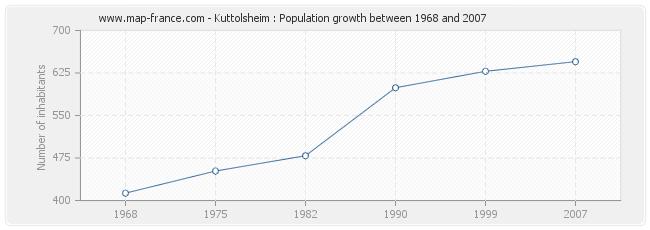 Population Kuttolsheim