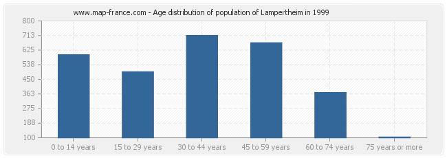 Age distribution of population of Lampertheim in 1999