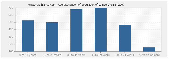Age distribution of population of Lampertheim in 2007