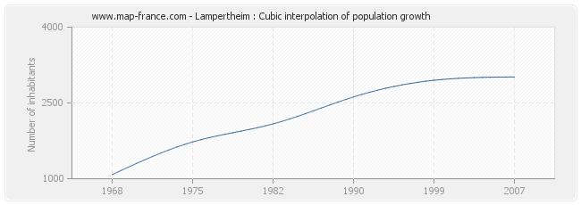 Lampertheim : Cubic interpolation of population growth