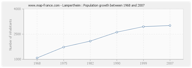 Population Lampertheim