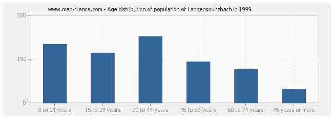Age distribution of population of Langensoultzbach in 1999