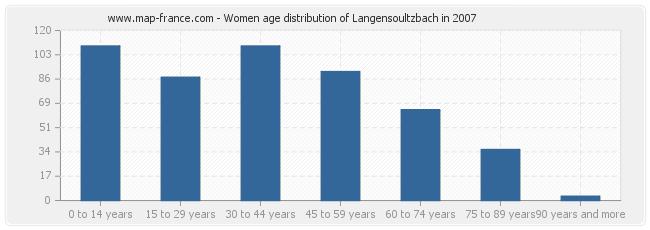 Women age distribution of Langensoultzbach in 2007