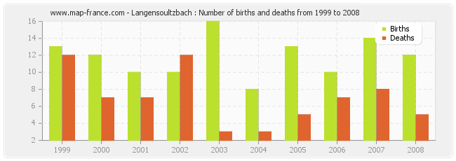 Langensoultzbach : Number of births and deaths from 1999 to 2008