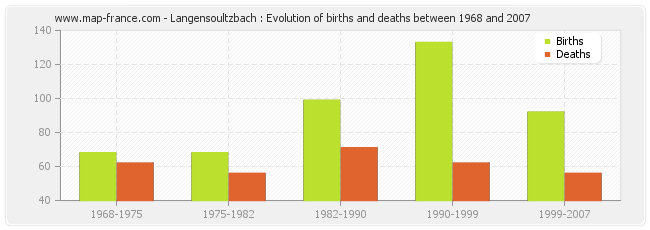 Langensoultzbach : Evolution of births and deaths between 1968 and 2007