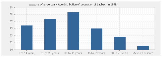 Age distribution of population of Laubach in 1999