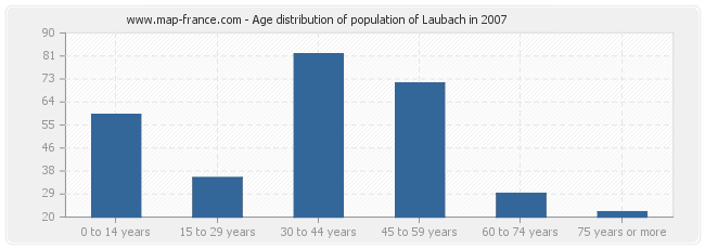 Age distribution of population of Laubach in 2007