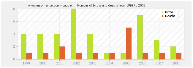 Laubach : Number of births and deaths from 1999 to 2008