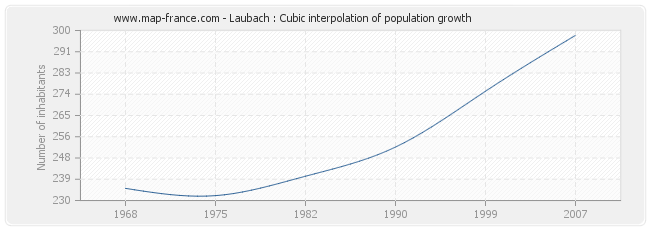 Laubach : Cubic interpolation of population growth