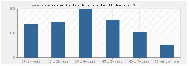 Age distribution of population of Leutenheim in 1999