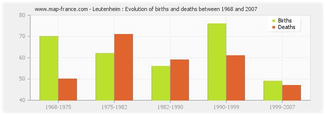 Leutenheim : Evolution of births and deaths between 1968 and 2007