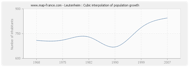 Leutenheim : Cubic interpolation of population growth