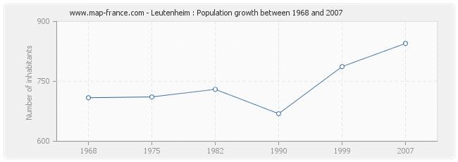 Population Leutenheim