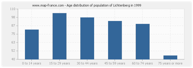 Age distribution of population of Lichtenberg in 1999