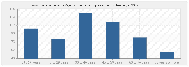 Age distribution of population of Lichtenberg in 2007