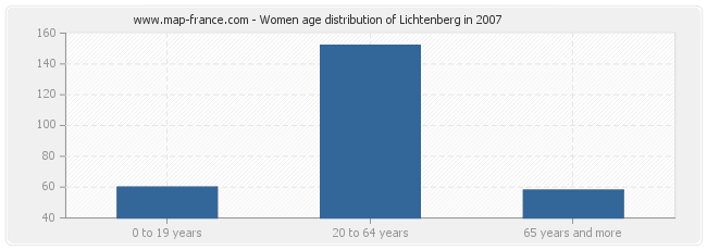 Women age distribution of Lichtenberg in 2007