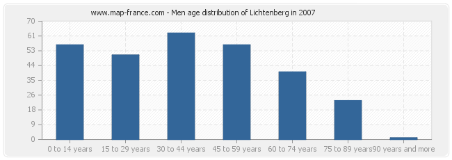 Men age distribution of Lichtenberg in 2007