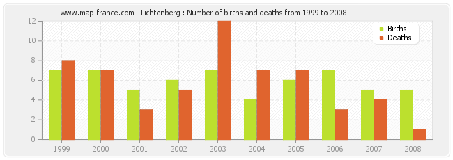 Lichtenberg : Number of births and deaths from 1999 to 2008