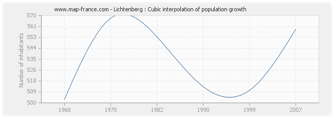 Lichtenberg : Cubic interpolation of population growth