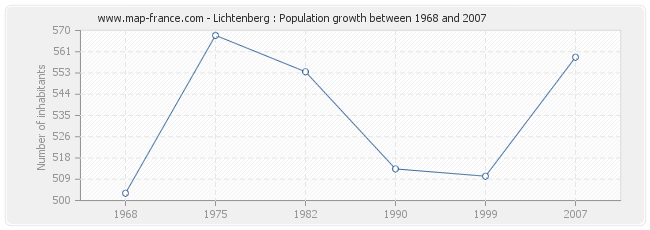 Population Lichtenberg