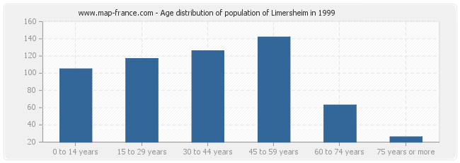 Age distribution of population of Limersheim in 1999