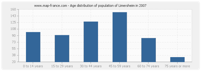 Age distribution of population of Limersheim in 2007