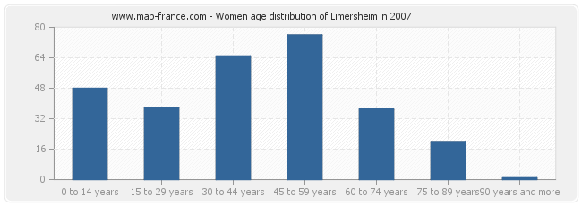 Women age distribution of Limersheim in 2007