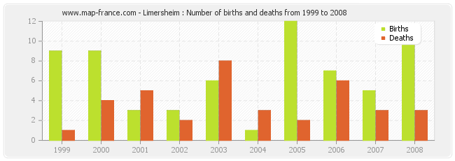 Limersheim : Number of births and deaths from 1999 to 2008