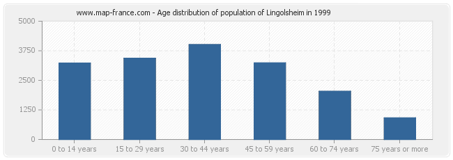 Age distribution of population of Lingolsheim in 1999