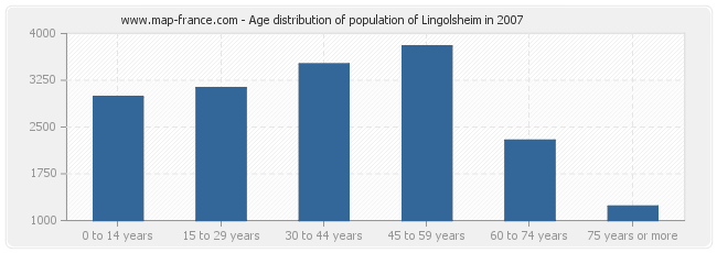 Age distribution of population of Lingolsheim in 2007