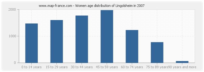 Women age distribution of Lingolsheim in 2007