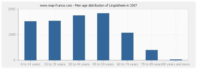 Men age distribution of Lingolsheim in 2007