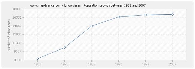 Population Lingolsheim