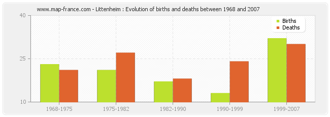 Littenheim : Evolution of births and deaths between 1968 and 2007