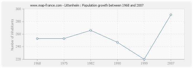Population Littenheim