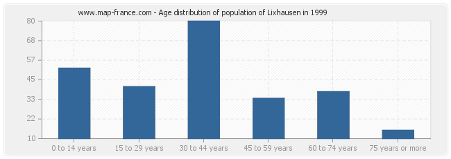 Age distribution of population of Lixhausen in 1999