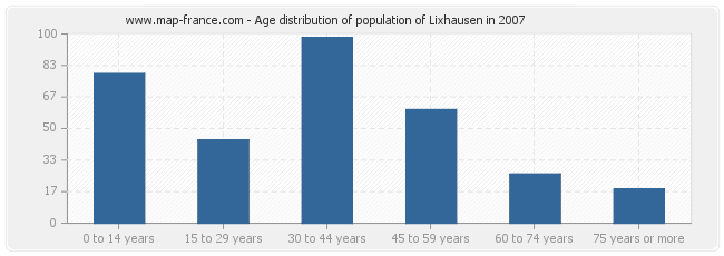 Age distribution of population of Lixhausen in 2007
