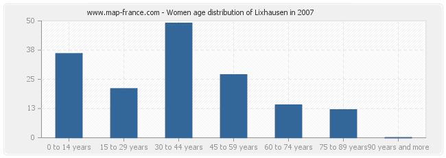 Women age distribution of Lixhausen in 2007