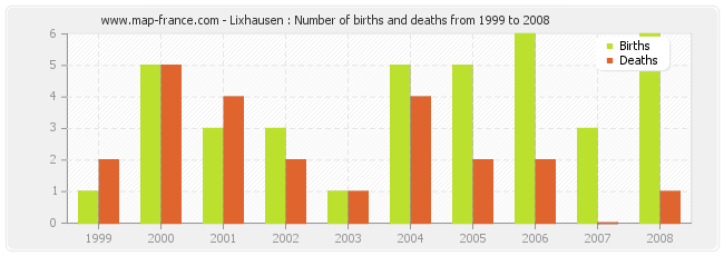 Lixhausen : Number of births and deaths from 1999 to 2008
