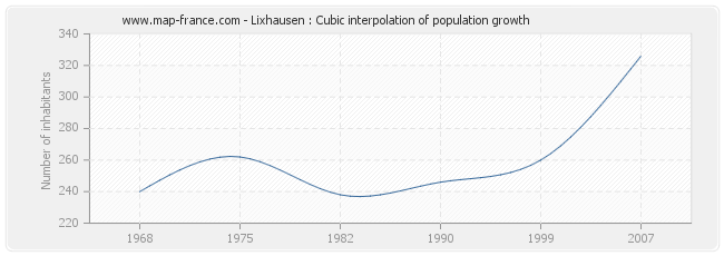 Lixhausen : Cubic interpolation of population growth
